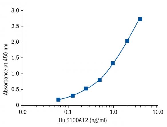 货号:RD191221200R 品牌:BioVendor 英文名:S100A12 Human Elisa  BioVendor 人钙结合蛋白Elisa Kit是夹心法酶免法定量检测人多种S100A12蛋白。生物素标记抗体。