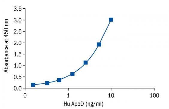 货号:RD193118200R 品牌:BioVendor 英文名:Apolipoprotein D Human Elisa  BioVendor 人载脂蛋白 D (Apo D)Elisa Kit 是夹心法酶免法定量检测人载脂蛋白 D。生物素标记抗体。