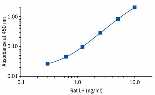 货号:RSHAKRLH-010SR     品牌:BioVendor  英文名:LH (S-type) Rat ELISA     中文名:大鼠促黄体激素Elisa Kit   大鼠促黄体激素Elisa Kit 是夹法酶免法定量检测大鼠促黄体激素.