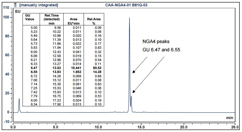 2-AA标记NGA4多糖标准品 Ludger 上海金畔生物科技有限公司