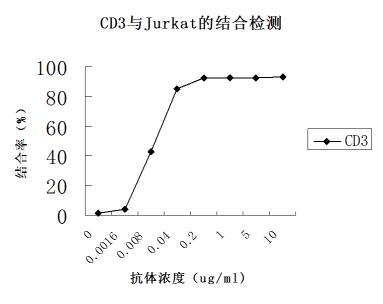 CD3单抗;OKT3;抗人CD3单克隆抗体