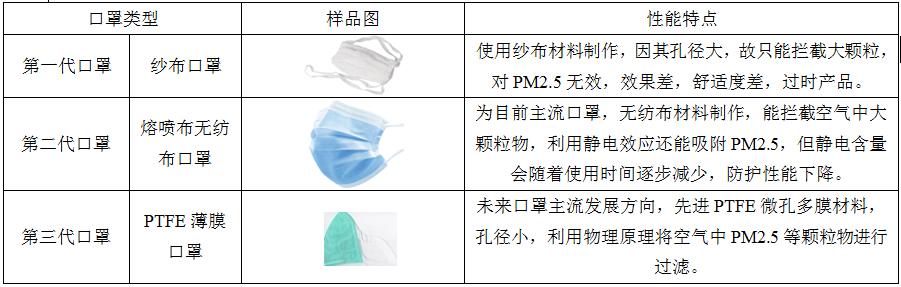 PTFE—N95口罩用薄膜 纳米材料 上海金畔生物科技有限公司