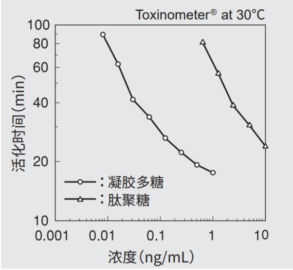 β-葡聚糖检测试剂,SLP-HS