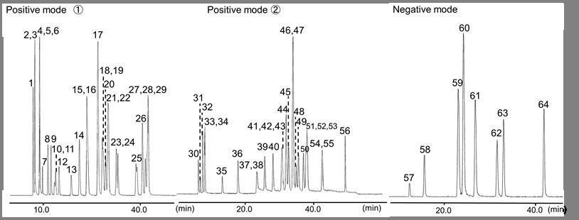 63种农药混标溶液 WQ-4 (168-26011)