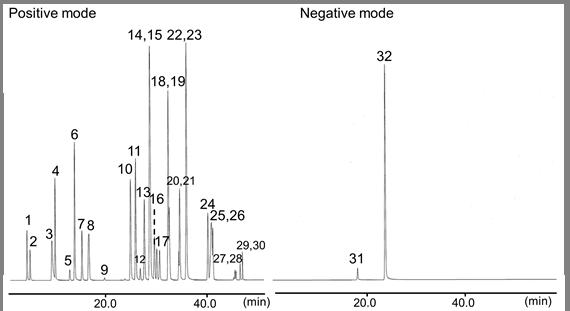 29种农药混标溶液 WQ-9 (164-28431)