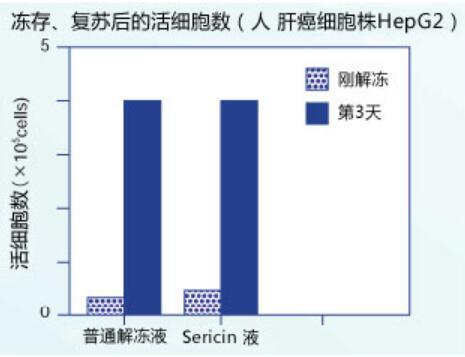 Pure Sericin  纯丝胶